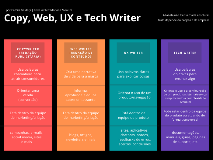 Copy, Web, UX e Tech Writer